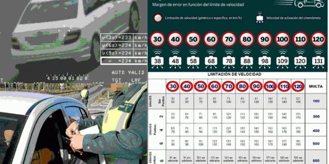 A qué velocidad multan los radares ?
